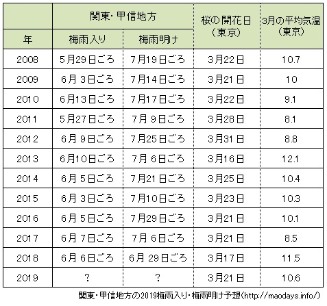 梅雨明け関東 2019
